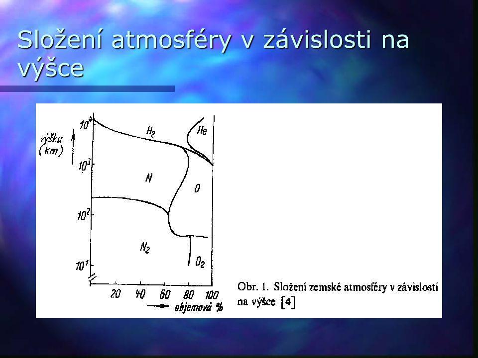 Složení atmosféry v závislosti na výšce