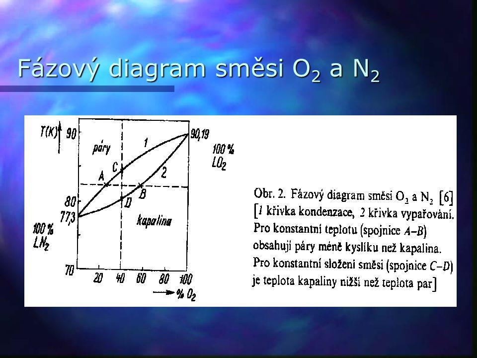 Fázový diagram směsi O 2 a N 2