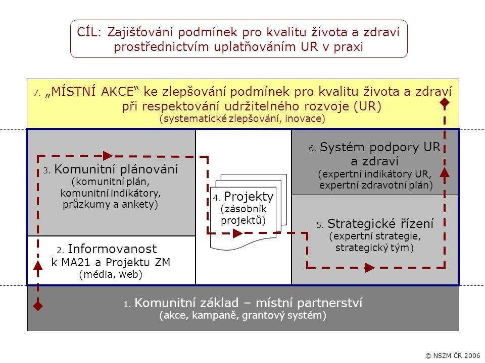 5. Strategické řízení (expertní strategie, strategický tým) 6. Systém podpory UR a zdraví (expertní indikátory UR, expertní zdravotní plán) 1. Komunit