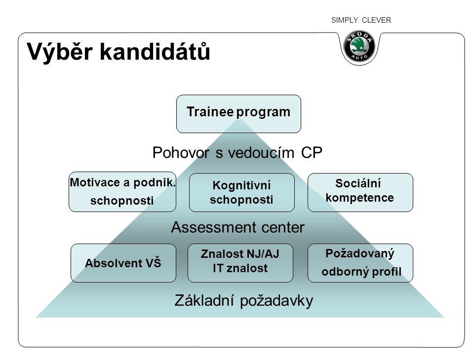 SIMPLY CLEVER Výběr kandidátů Absolvent VŠ Znalost NJ/AJ IT znalost Požadovaný odborný profil Motivace a podnik. schopnosti Kognitivní schopnosti Soci