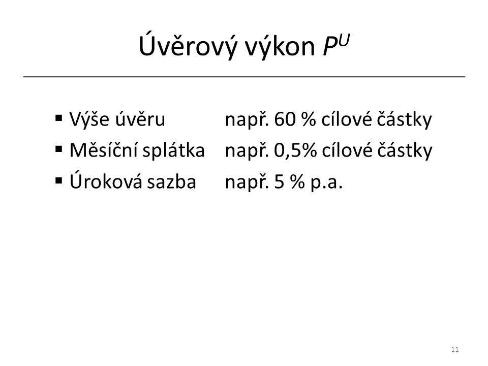 Úvěrový výkon P U  Výše úvěrunapř. 60 % cílové částky  Měsíční splátkanapř.