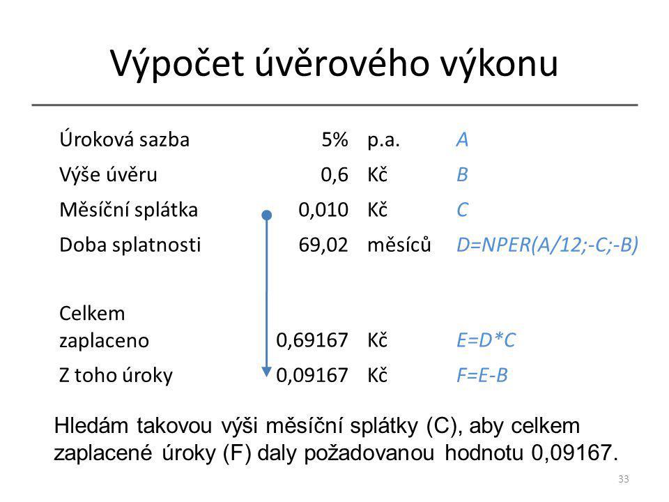 Výpočet úvěrového výkonu 33 Úroková sazba5% p.a.A Výše úvěru0,6 KčB Měsíční splátka0,010 KčC Doba splatnosti69,02 měsícůD=NPER(A/12;-C;-B) Celkem zaplaceno0,69167 KčE=D*C Z toho úroky0,09167 KčF=E-B Hledám takovou výši měsíční splátky (C), aby celkem zaplacené úroky (F) daly požadovanou hodnotu 0,09167.