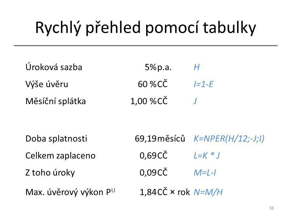 Rychlý přehled pomocí tabulky 38 Úroková sazba5%p.a.H Výše úvěru60 %CČI=1-E Měsíční splátka1,00 %CČJ Doba splatnosti69,19měsícůK=NPER(H/12;-J;I) Celkem zaplaceno0,69CČL=K * J Z toho úroky0,09CČM=L-I Max.