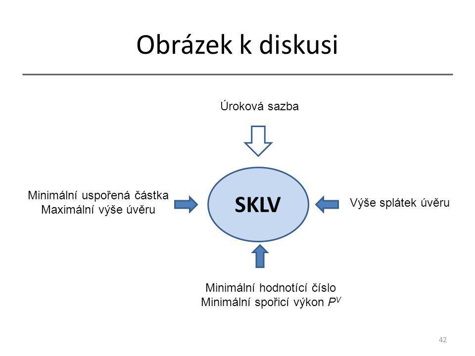Obrázek k diskusi 42 SKLV Úroková sazba Minimální uspořená částka Maximální výše úvěru Minimální hodnotící číslo Minimální spořicí výkon P V Výše splátek úvěru