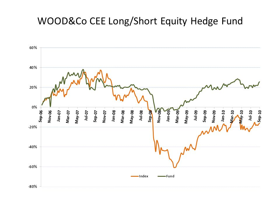 WOOD&Co CEE Long/Short Equity Hedge Fund