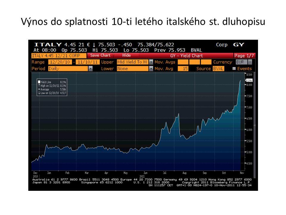 Výnos do splatnosti 10-ti letého italského st. dluhopisu