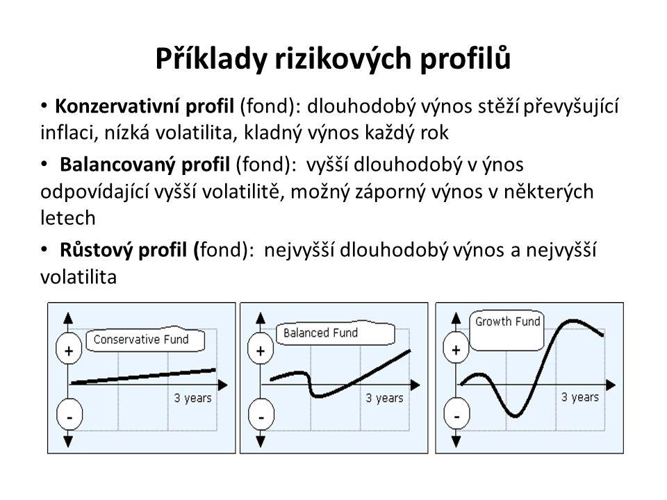 Příklady rizikových profilů Konzervativní profil (fond):dlouhodobý výnos stěží převyšující inflaci, nízká volatilita, kladný výnos každý rok Balancova
