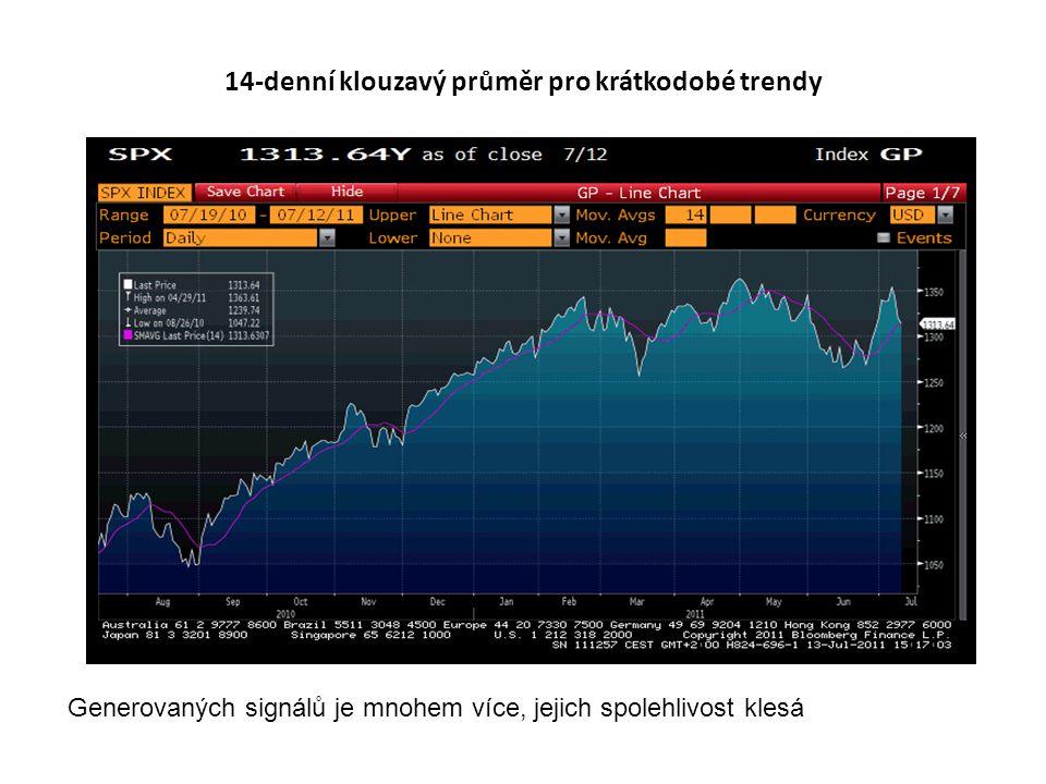 14-denní klouzavý průměr pro krátkodobé trendy Generovaných signálů je mnohem více, jejich spolehlivost klesá
