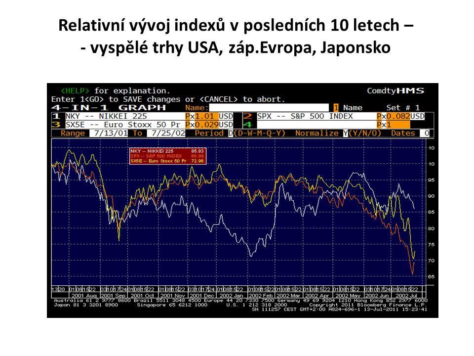 Relativní vývoj indexů v posledních 10 letech – - vyspělé trhy USA, záp.Evropa, Japonsko