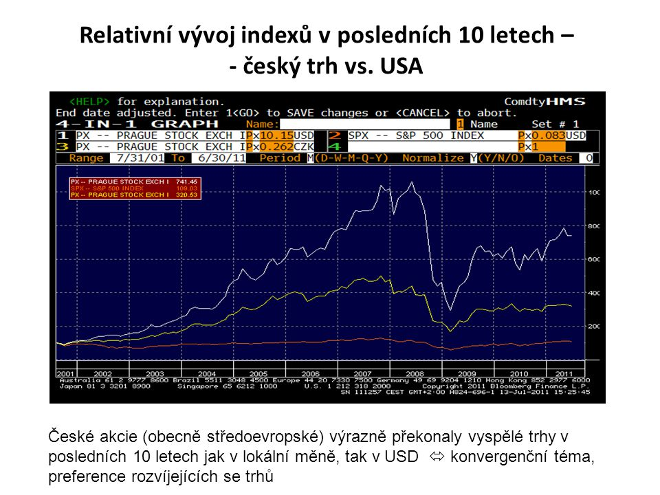 Relativní vývoj indexů v posledních 10 letech – - český trh vs. USA České akcie (obecně středoevropské) výrazně překonaly vyspělé trhy v posledních 10