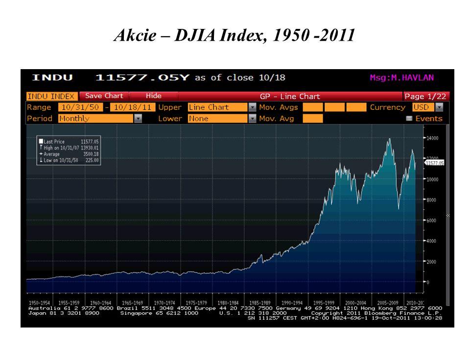 Akcie – DJIA Index, 1950 -2011