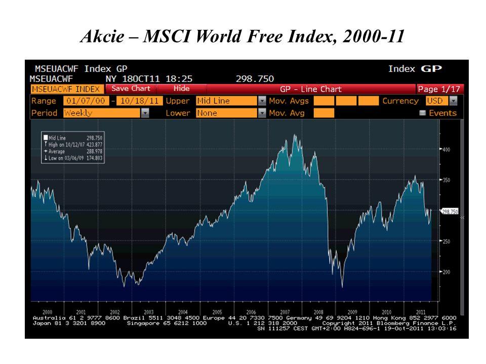 Akcie – MSCI World Free Index, 2000-11