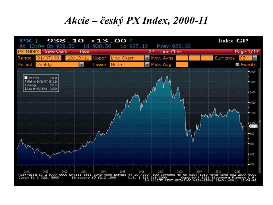Akcie – český PX Index, 2000-11