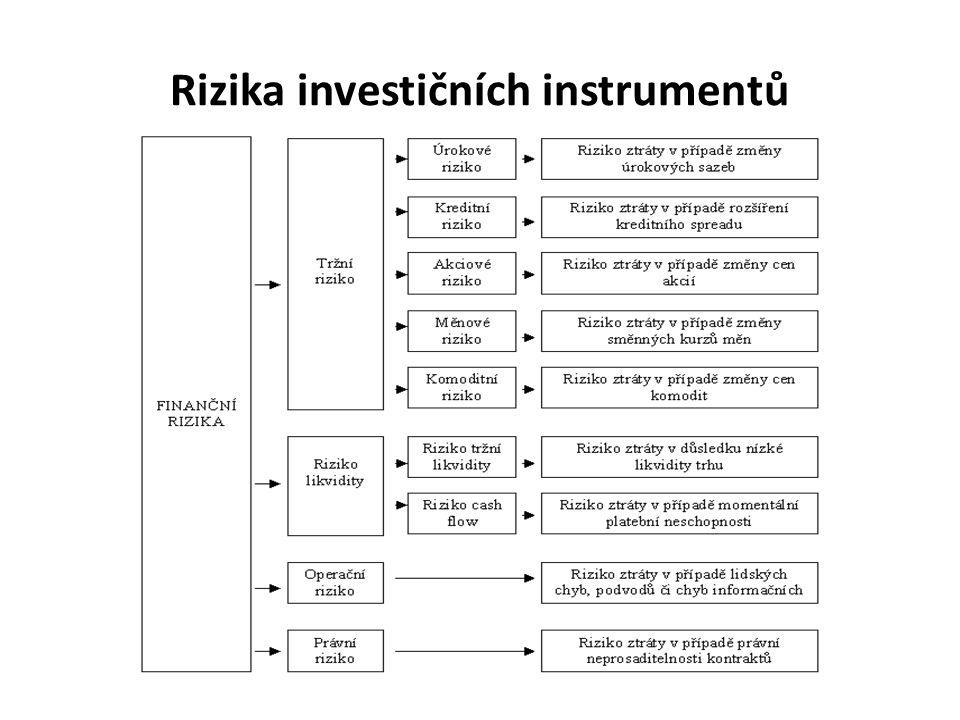 Rizika investičních instrumentů