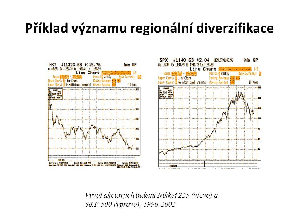Příklad významu regionální diverzifikace Vývoj akciových indexů Nikkei 225 (vlevo) a S&P 500 (vpravo), 1990-2002