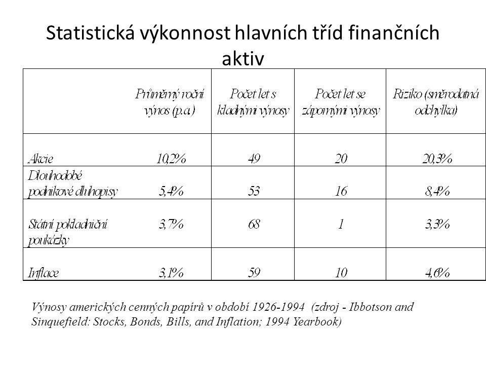 Statistická výkonnost hlavních tříd finančních aktiv Výnosy amerických cenných papírů v období 1926-1994 (zdroj - Ibbotson and Sinquefield: Stocks, Bo