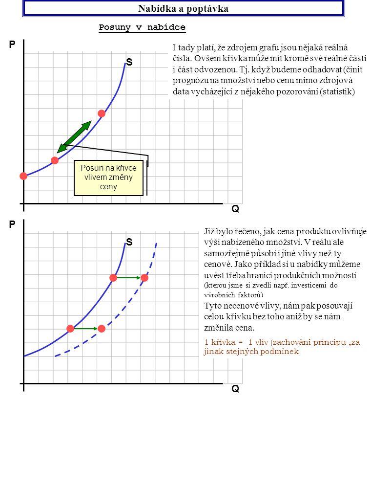 Nabídka a poptávka Posuny v poptávce P Q D I zde opět platí, že zdrojem grafu jsou nějaká reálná čísla.