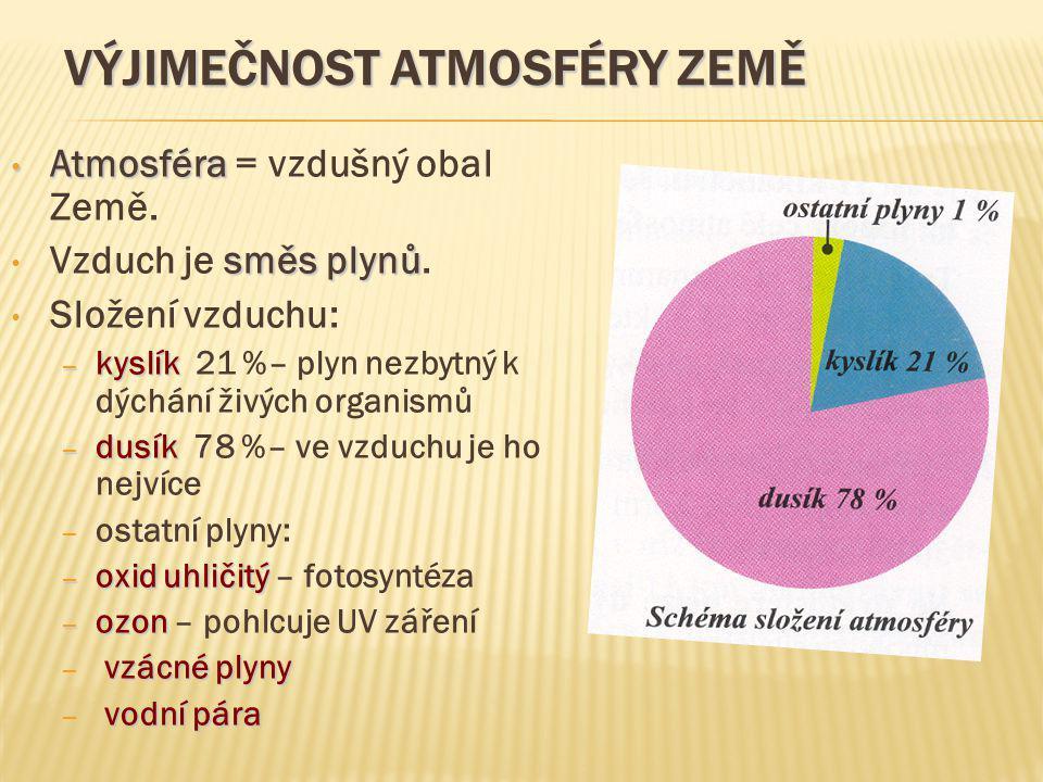 VÝJIMEČNOST ATMOSFÉRY ZEMĚ Atmosféra Atmosféra = vzdušný obal Země. směsplynů Vzduch je směs plynů. Složení vzduchu: – kyslík – kyslík 21 %– plyn nezb