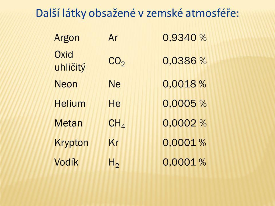 ArgonAr0,9340 % Oxid uhličitý CO 2 0,0386 % NeonNe0,0018 % HeliumHe0,0005 % MetanCH 4 0,0002 % KryptonKr0,0001 % VodíkH2H2 0,0001 % Další látky obsaže