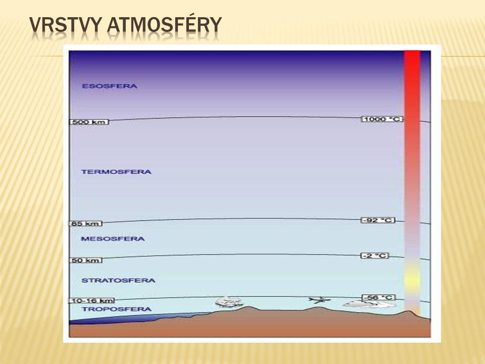  ozónová díra  oteplování Země (skleníkový efekt)  znečišťování ovzduší