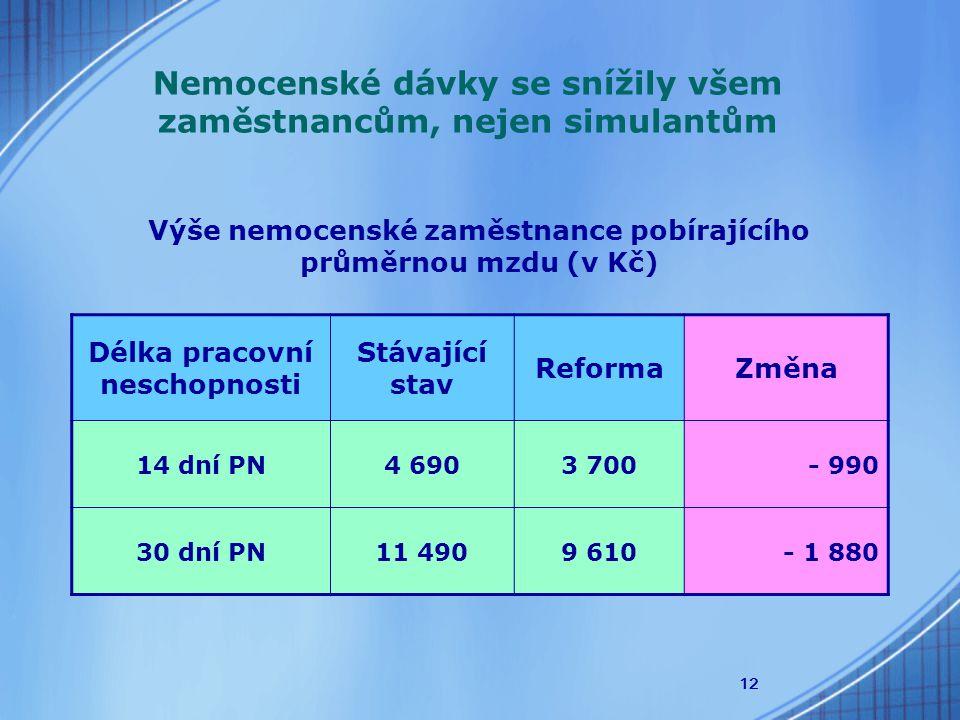 12 Nemocenské dávky se snížily všem zaměstnancům, nejen simulantům Výše nemocenské zaměstnance pobírajícího průměrnou mzdu (v Kč) Délka pracovní nesch