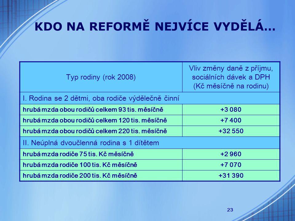 23 Typ rodiny (rok 2008) Vliv změny daně z příjmu, sociálních dávek a DPH (Kč měsíčně na rodinu) I. Rodina se 2 dětmi, oba rodiče výdělečně činní hrub