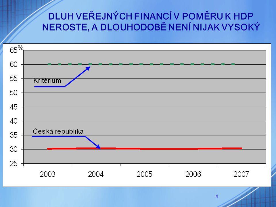 4 DLUH VEŘEJNÝCH FINANCÍ V POMĚRU K HDP NEROSTE, A DLOUHODOBĚ NENÍ NIJAK VYSOKÝ