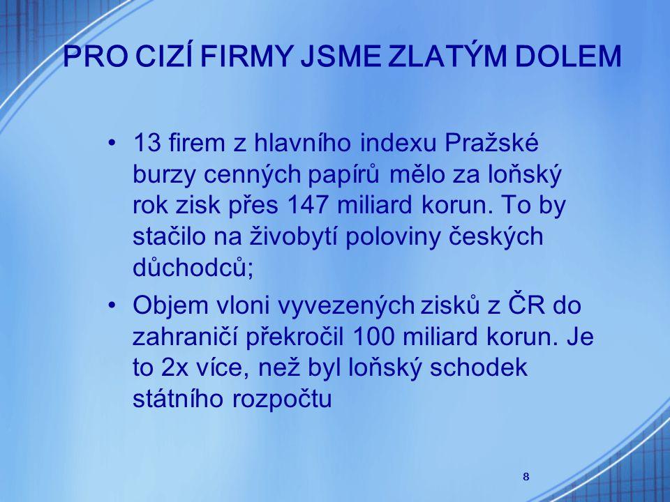 8 PRO CIZÍ FIRMY JSME ZLATÝM DOLEM 13 firem z hlavního indexu Pražské burzy cenných papírů mělo za loňský rok zisk přes 147 miliard korun. To by stači