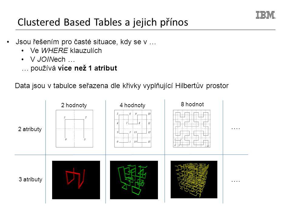 Clustered Based Tables a jejich přínos Jsou řešením pro časté situace, kdy se v … Ve WHERE klauzulích V JOINech … … používá více než 1 atribut Data jsou v tabulce seřazena dle křivky vyplňující Hilbertův prostor 2 atributy 3 atributy 2 hodnoty4 hodnoty 8 hodnot ….
