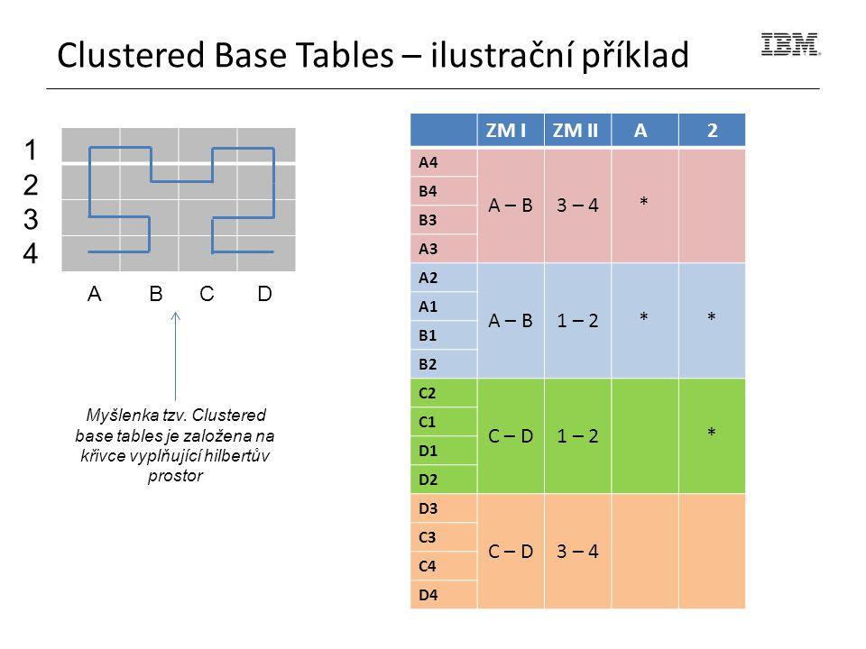 12341234 A B C D ZM IZM II A 2 A4 A – B3 – 4* B4 B3 A3 A2 A – B1 – 2** A1 B1 B2 C2 C – D1 – 2* C1 D1 D2 D3 C – D3 – 4 C3 C4 D4 Clustered Base Tables – ilustrační příklad Myšlenka tzv.