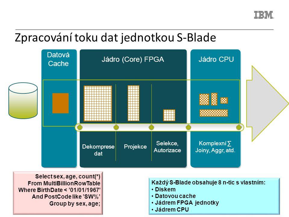 Zpracování toku dat jednotkou S-Blade Jádro (Core) FPGAJádro CPU Dekomprese dat Projekce Selekce, Autorizace Komplexní ∑ Joiny, Aggr, atd.