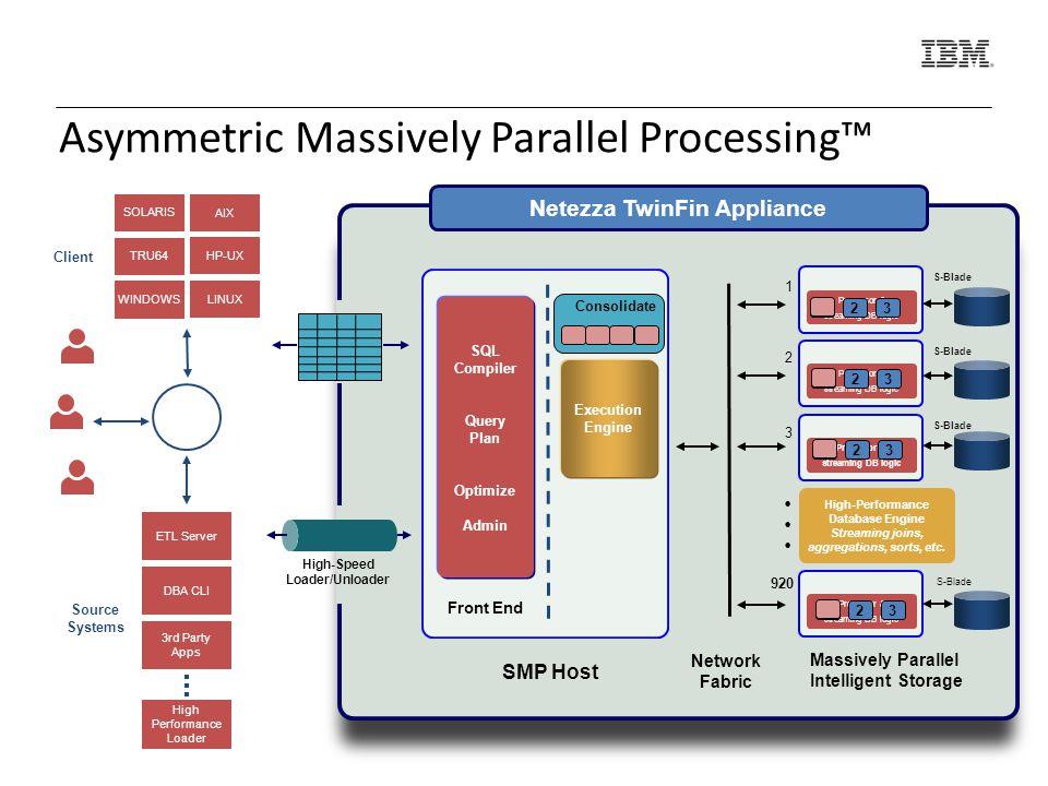 Implicitní výkonnost je vysoká Zónové mapyClustered Base Tables Koncepty, které posouvají výkonnost ještě o kus dál Výkonnost systému je extrémně vysoká i bez nich Masivní paralelismus a FPGA Distribuční klíče