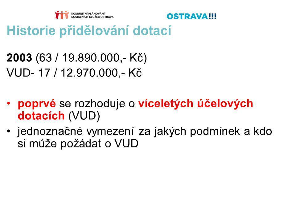 Historie přidělování dotací 2003 (63 / 19.890.000,- Kč) VUD- 17 / 12.970.000,- Kč poprvé se rozhoduje o víceletých účelových dotacích (VUD) jednoznačné vymezení za jakých podmínek a kdo si může požádat o VUD
