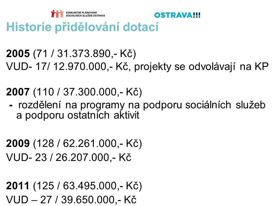 Historie přidělování dotací 2005 (71 / 31.373.890,- Kč) VUD- 17/ 12.970.000,- Kč, projekty se odvolávají na KP 2007 (110 / 37.300.000,- Kč) - rozdělení na programy na podporu sociálních služeb a podporu ostatních aktivit 2009 (128 / 62.261.000,- Kč) VUD- 23 / 26.207.000,- Kč 2011 (125 / 63.495.000,- Kč) VUD – 27 / 39.650.000,- Kč