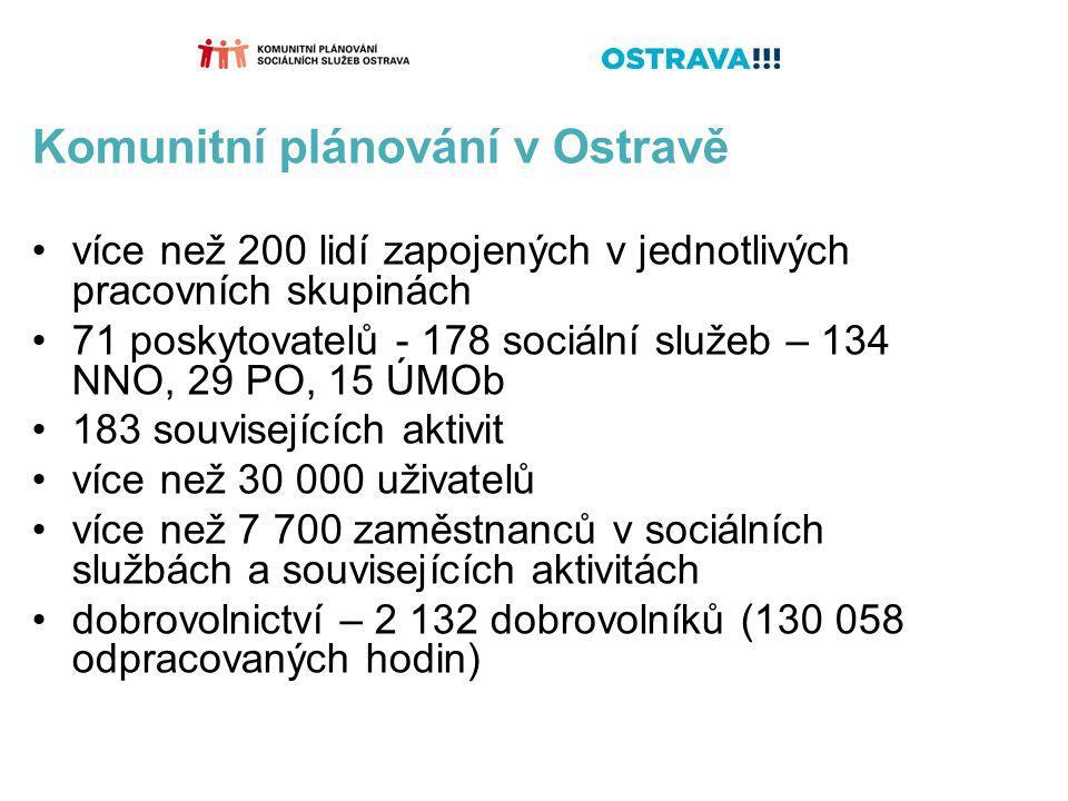 Komunitní plánování v Ostravě více než 200 lidí zapojených v jednotlivých pracovních skupinách 71 poskytovatelů - 178 sociální služeb – 134 NNO, 29 PO, 15 ÚMOb 183 souvisejících aktivit více než 30 000 uživatelů více než 7 700 zaměstnanců v sociálních službách a souvisejících aktivitách dobrovolnictví – 2 132 dobrovolníků (130 058 odpracovaných hodin)