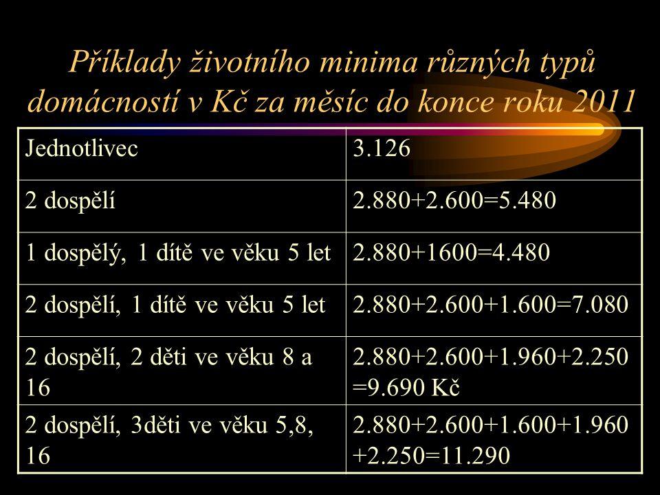 Příklady životního minima různých typů domácností v Kč za měsíc do konce roku 2011 Jednotlivec3.126 2 dospělí2.880+2.600=5.480 1 dospělý, 1 dítě ve vě