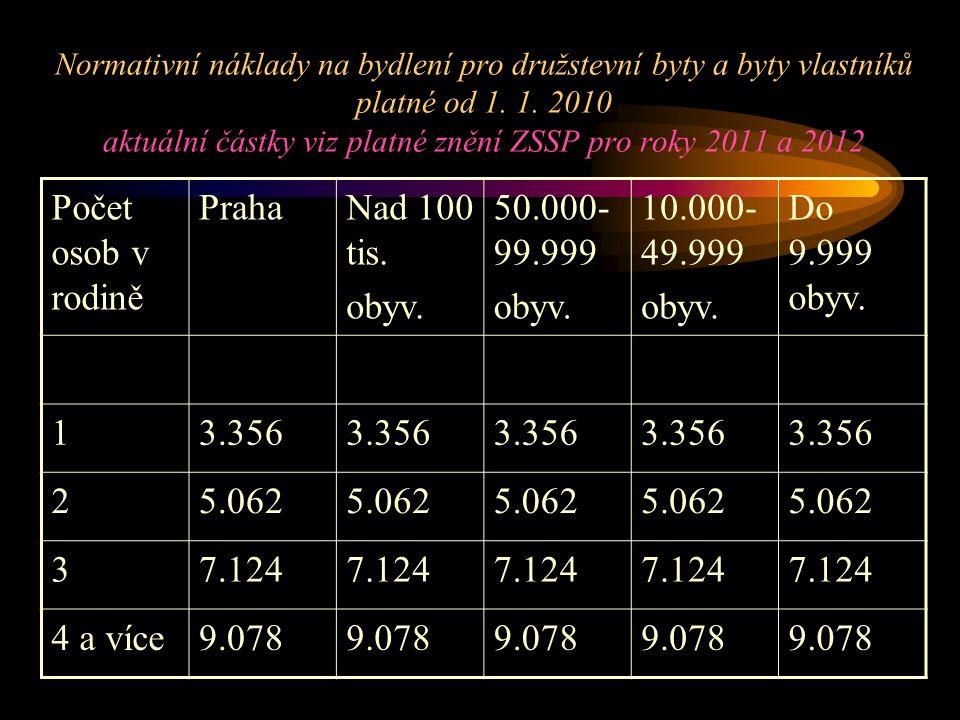Normativní náklady na bydlení pro družstevní byty a byty vlastníků platné od 1. 1. 2010 aktuální částky viz platné znění ZSSP pro roky 2011 a 2012 Poč