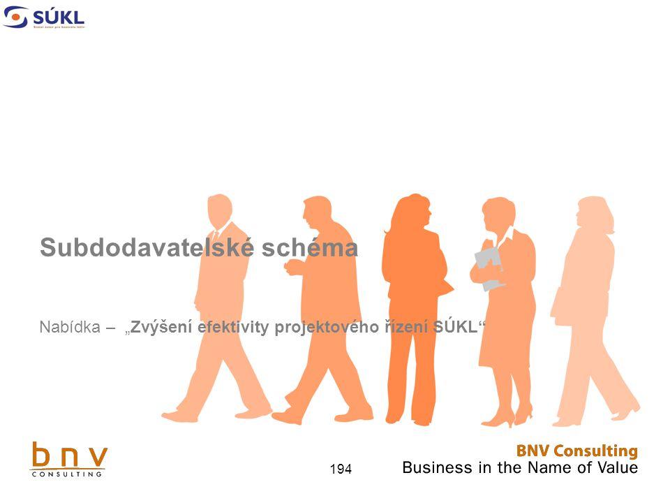 """194 Subdodavatelské schéma Nabídka – """"Zvýšení efektivity projektového řízení SÚKL"""