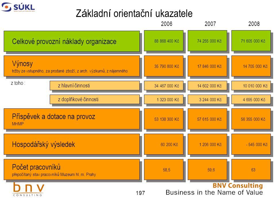197 Z á kladn í orientačn í ukazatele Výnosy tržby ze vstupného, za prodané zboží, z arch.