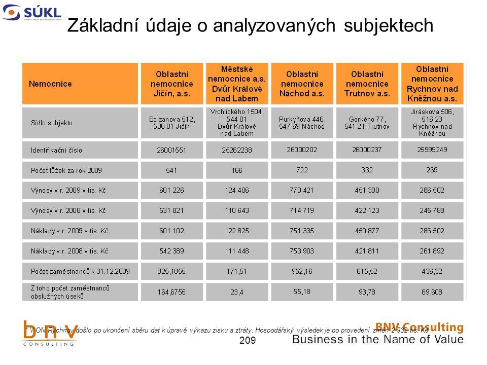 209 * V ON Rychnov došlo po ukončení sběru dat k úpravě výkazu zisku a ztráty.