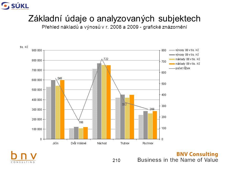 210 Základní údaje o analyzovaných subjektech Přehled nákladů a výnosů v r.