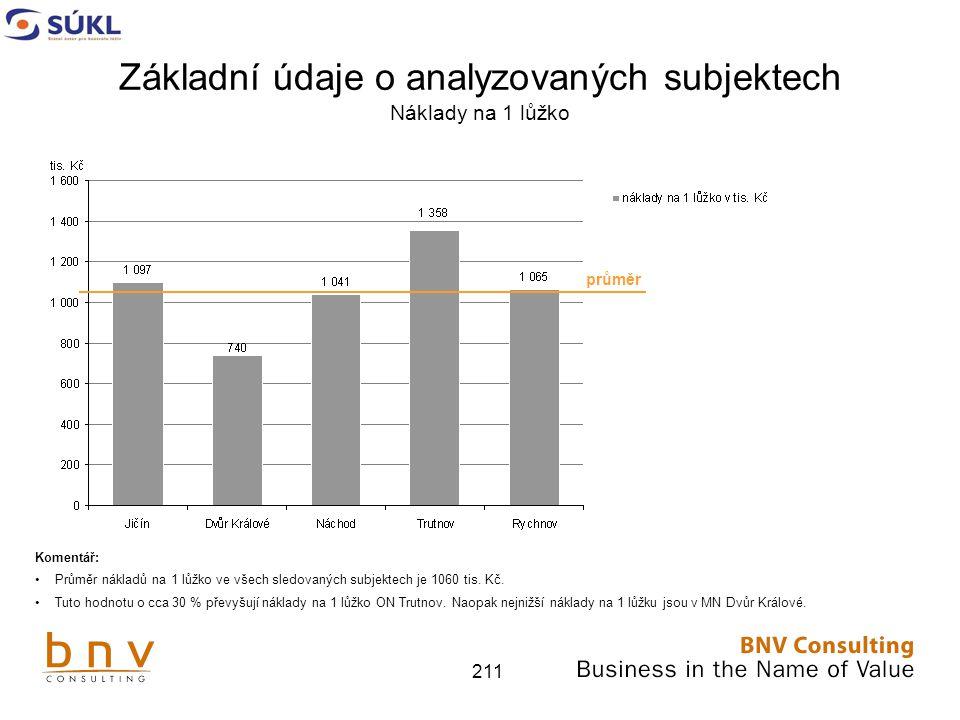 211 Základní údaje o analyzovaných subjektech Náklady na 1 lůžko Komentář: Průměr nákladů na 1 lůžko ve všech sledovaných subjektech je 1060 tis.