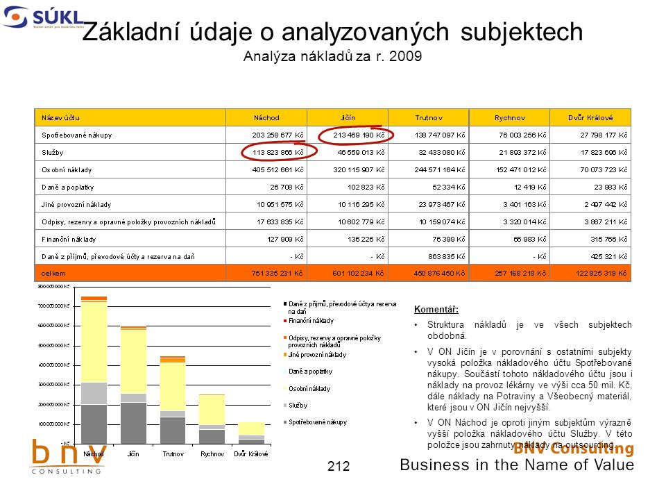 212 Základní údaje o analyzovaných subjektech Analýza nákladů za r.