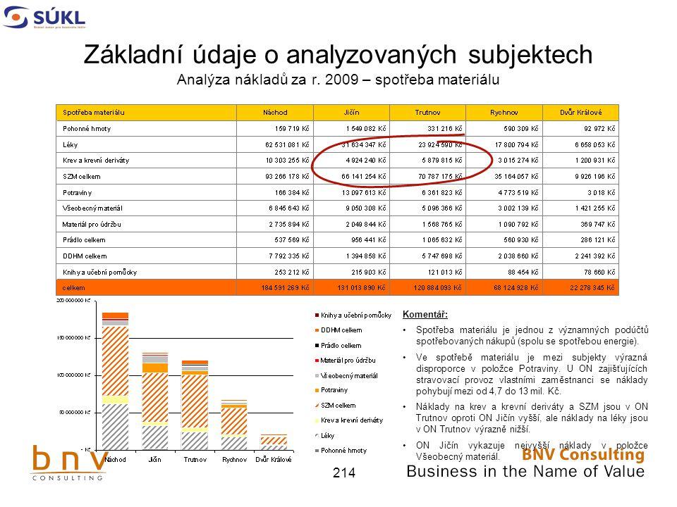214 Základní údaje o analyzovaných subjektech Analýza nákladů za r.