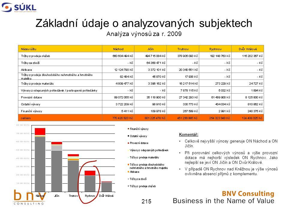 215 Základní údaje o analyzovaných subjektech Analýza výnosů za r.