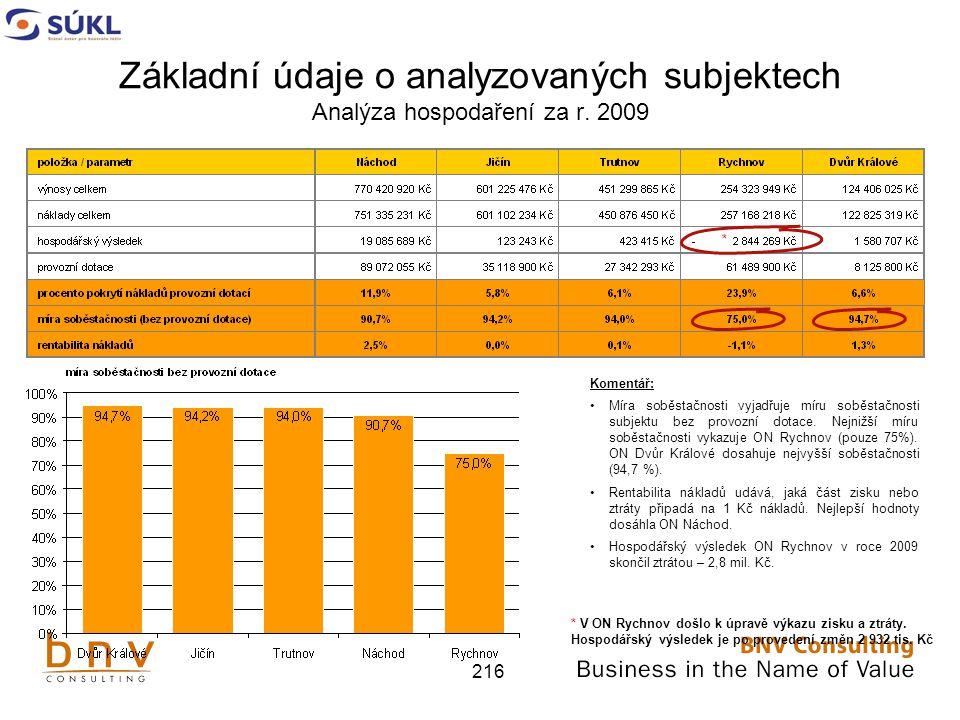 216 Základní údaje o analyzovaných subjektech Analýza hospodaření za r.