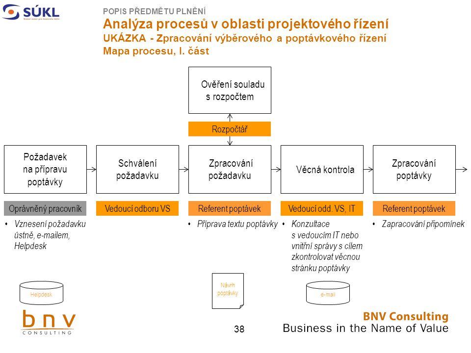 38 Požadavek na přípravu poptávky Schválení požadavku Oprávněný pracovníkVedoucí odboru VS POPIS PŘEDMĚTU PLNĚNÍ Analýza procesů v oblasti projektového řízení UKÁZKA - Zpracování výběrového a poptávkového řízení Mapa procesu, I.