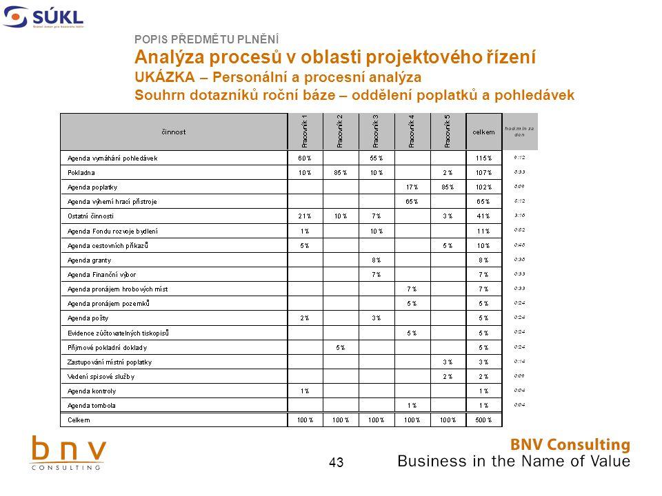 43 POPIS PŘEDMĚTU PLNĚNÍ Analýza procesů v oblasti projektového řízení UKÁZKA – Personální a procesní analýza Souhrn dotazníků roční báze – oddělení poplatků a pohledávek