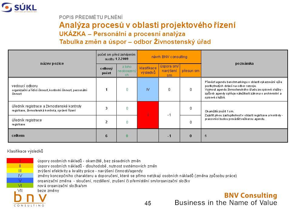 45 POPIS PŘEDMĚTU PLNĚNÍ Analýza procesů v oblasti projektového řízení UKÁZKA – Personální a procesní analýza Tabulka změn a úspor – odbor Živnostenský úřad