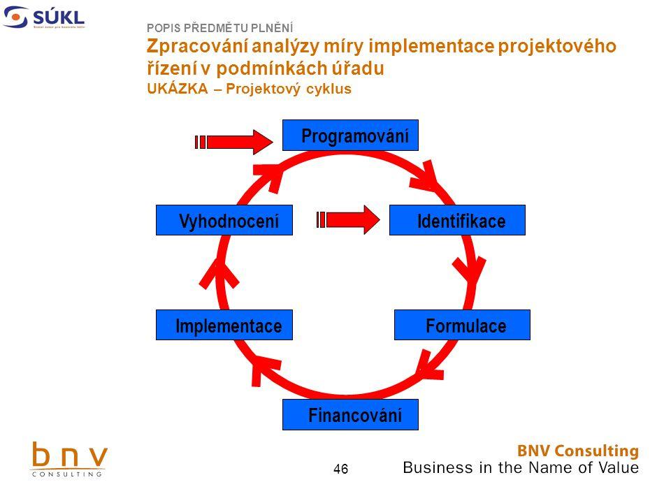 46 POPIS PŘEDMĚTU PLNĚNÍ Zpracování analýzy míry implementace projektového řízení v podmínkách úřadu UKÁZKA – Projektový cyklus Programování Vyhodnocení Implementace Identifikace Formulace Financování